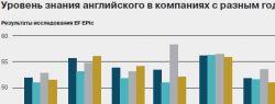 Сотрудники компаний говорят по-английски хуже, чем россияне в целом