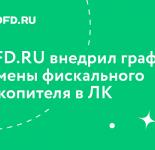Клиентам OFD.RU доступна информация о замене фискальных накопителей